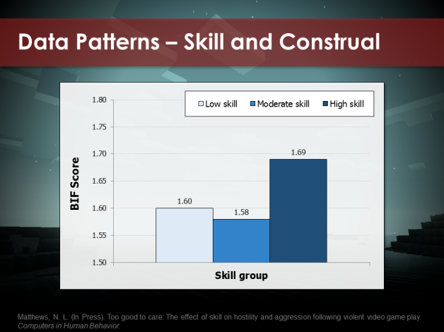 As predicted, higher skilled players reported higher construal levels after playing the game.
